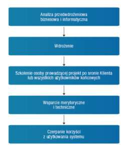 schemat wdrozenia programu do planowania produkcji dataerp